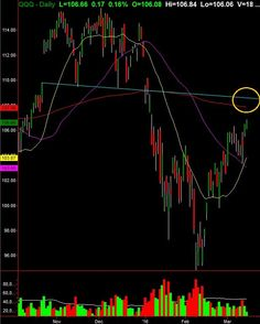 Max Target On The NASDAQ 100 ETF (QQQ)