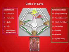 Gates of Love