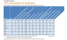 Bloomberg rankings - Which languages - other than English - are most useful for conducting business around the world ?