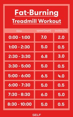 Ten minutes will fly by in this fat-burning treadmill workout—youll be too busy focusing on your next speed and incline change to think about how hard youre working. Quick Weight Loss Tips, How To Lose Weight Fast, Reduce Weight, How To Burn Fat, Burn Fat Fast, Weight Gain, Weight Lifting, Treadmill Workouts, Hiit