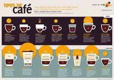Você sabe exatamente quais são as camadas de um café mocha? E a diferença entre média e café com leite? Preparamos um infográfico para você tirar suas dúvidas antes de escolher sua bebida favorita!   via @Mexido de Ideias