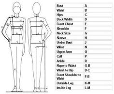 How to Take Good Measurements «