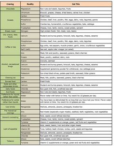 Ok, so this clearly isn't a recipe. It's a chart that shows you what your body really needs nutritionally when you're craving certain foods. Now I know what to replace my french fries cravings with..