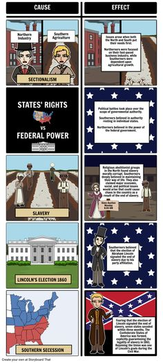 US Civil War - Causes of the Civil War: Students can create and show a storyboard that outlines the causes of the US Civil War and the effects on both the North and South by using our T-Chart layout. 6th Grade Social Studies, Social Studies Classroom, Social Studies Resources, History Classroom, Teaching Us History, Teaching American History, History Teachers, History Education, Civil War Activities