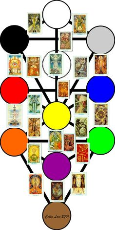 The Thoth Tarot on the Tree of Life, according to a (slightly modified) Golden Dawn system of correspondences Feminine Symbols, Tarot Meanings, Aleister Crowley, Magic Symbols, Life Poster, Life Symbol, Oracle Cards, Book Of Shadows, Tarot Decks