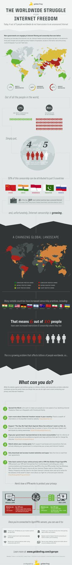 A real great infographic about Internet freedom, #censorship, #vpn and more!