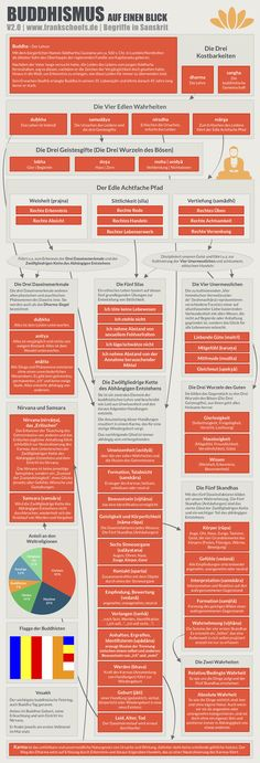 Die Lehren des Buddhismus in einer Infografik zusammengefasst