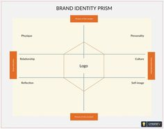 Business blueprint template for over night stay at a hotel click on brand identity prism template kapferer brand identity prism shows how to build a strong brand malvernweather Images