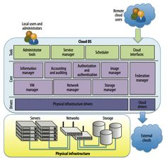 Cloud Strategy and Innovation: IaaS Cloud Architecture: From Virtualized Datacenters to Federated Cloud Infrastructures