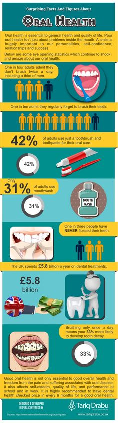 Surprising Facts and Figures About Oral Health