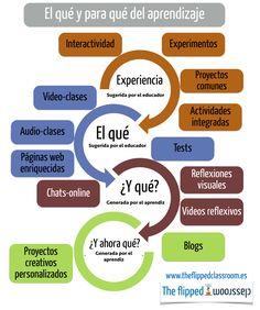El qué y para qué del aprendizaje