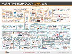 © LUMA Partners LLC 2016 Tag Mgmt Chat Real-time Message/Offers MARKETING TECHNOLOGY LUMAscape Mobile Web Website Creation & Mgmt Data Warehouses AB/MV Testin…