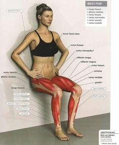 Attack Your Quads With The Wall Sit Exercise. A wall sit, also known as a Roman Chair, is an exercise done to strengthen the quadriceps muscles. The wall si Sport Fitness, Yoga Fitness, Fitness Tips, Fitness Motivation, Health Fitness, Butt Workout, Gym Workouts, At Home Workouts, Wall Workout