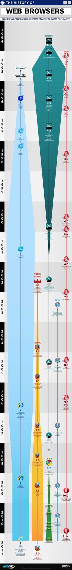 A visual history of the web browser