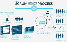 UX User Centered Design Process Spectrum Methods Methodology Scrum Process Agile Development