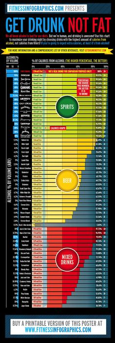 Calories in alcohol and alcohol percent