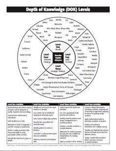 DOK- Depth of Knowledge,Blooms taxonomy and Manzano Instructional Coaching, Instructional Strategies, Instructional Design, Teaching Strategies, Teaching Tips, Learning Objectives, Instructional Technology, Thinking Skills, Critical Thinking