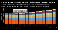 LNG Use Surging Whil
