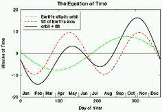 Equation of time cỗ máy đo thời gian không thể thiếu của đồng hồ