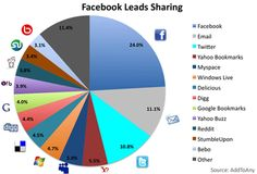 How people share content on the web