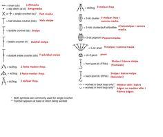 Svårt att förstå förkortningarna? - Mönsterförkortningar - Virkning iFokus