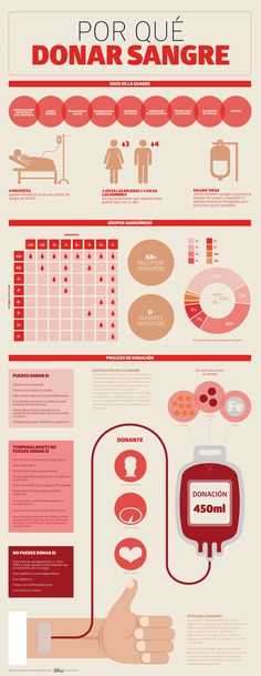 Blood donation infographic on Behance