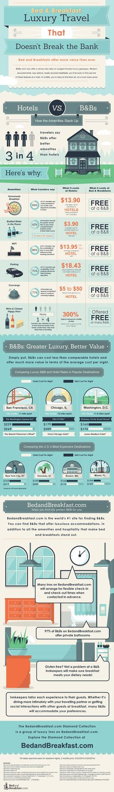 """Luxury travel that doesn't break the bank infographic. What does """"bed and breakfast"""" mean to you? Like many travelers, you may envision a cozy rural cottage with homemade biscuits, quilted comforters, and a feline-in-residence. But bed and breakfasts have evolved far beyond these traditional bounds."""