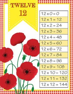 DOROTHY & OZ / Wizard of Oz Theme Classroom Decor / MATH printables / Multiplication and Division posters to 12 / ARTrageous FUN / graphics by Jazzy Patterns, JW Illustrations