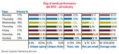 During the work week, Monday had the highest revenue per email, whereas Friday had better click rates:    Read more: http://www.marketingprofs.com/charts/2013/10340/email-volume-up-opens-highest-on-saturdays-sundays#ixzz2ObWiG0aZ