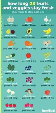 How long these 23 veggies say fresh and where to store them (counter/pantry or refrigerator).