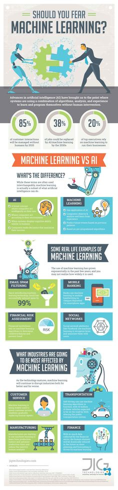 Should You Fear Machine Learning? Infographic - https://elearninginfographics.com/should-fear-machine-learning-infographic/