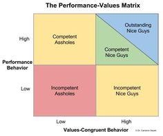 Part 1, The Performance-Values Matrix