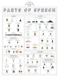 Awesome chart where famous figures from books and movies explain the parts of speech