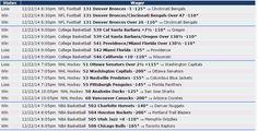 Si quieres saber cómo nos fue el 22/12 con Zcode mira estas apuestas, realizadas con las predicciones del sistema. Ingresa y comienza a ganar www.newsystem.me/... #Pronosticosdeportivos #prediccionesdeportivas #deportes #apuestas #loteria #Sportbooks #gambling #College #NHL #Soccer #NFL #Europe #Futbol #NAACF #NBA #apuestas #futbol #tipster #tips #free #Sports #deportivas #tenis #picks #betting #pronosticos #dinero #ganar #bets #football #baloncesto #apuestasdeportivas #NFL #college #horses