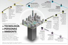 ¿Qué es una Smart City o ciudad inteligente?...Ventajas y desventajas de un sistema teóricamente sostenible. #arquitectura #eficienciaenergetica #sostenibilidad