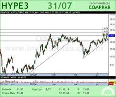 HYPERMARCAS - HYPE3 - 31/07/2012 #HYPE3 #analises #bovespa