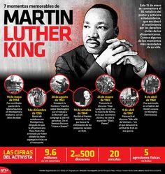 Este 15 de enero se conmemora el 86 natalicio del pastor y activista estadunidense, que encabezó el movimiento por los derechos civiles de los afroamericanos. Conoce algunos de los momentos más recordados. #MartinLutherKing #infographic #history