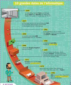 Fiche exposés : Dix grandes dates de l'informatique