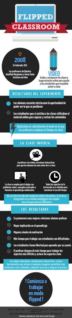 Que es  la classe invertida? Un buen recurso educativo Flip Learn, Flipped Classroom, Science And Technology, Flipping, Coding, Teacher, Learning, Twitter, Videos