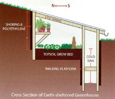 Below ground greenhouse. Like a basement the temperature stays constant year round.