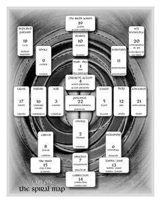 Tarot card layout ...