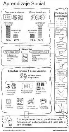 Aprendizaje Social, Herramientas sociales