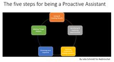 Being proactive means much more than merely taking initiative