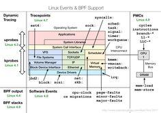 Linux eBPF Tracing Tools