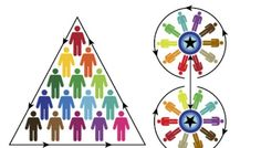 Most organizations have business structures designed like pyramids. The person at the top makes the most important decisions, which then get distributed to managers at various levels until strategies and policies reach workers. There are variations on this format, but they mostly happen on the pyramid's interior. The outside keeps the same shape.Holocracy offers a radical departure from this kind of top-down governance. When used properly, it can empower people throughout the company to ...