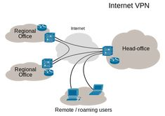 Virtual private network:  VPN connectivity overview