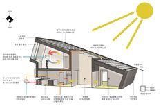 ZEB Pilot House : 기능을 따른 형태 : 이미지 크게보기