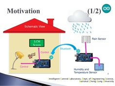 Intelligent Control Laboratory, Dept. of Engineering Science, National Cheng Kung University 3 Schematic View Rain Sensor ...