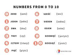 Numbers in Polish Language: Learn How to Count From 0 to 10 – Learn Polish Daily – Learning With Fun