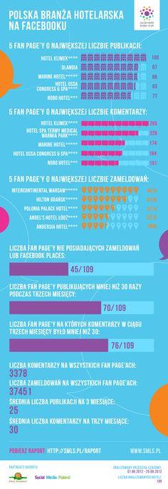 Oto infografika, którą postanowiliśmy stworzyć na podstawie raportu Polska branża hotelarska na Facebooku. Udostępniajcie i dyskutujcie! :-)
